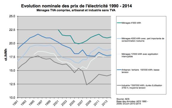 Source AES. evolution prix électricité suisse